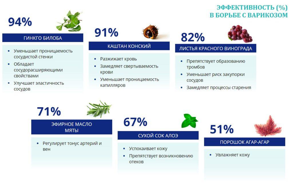 Натуральный состав лекарства не оказывает пагубного воздействия на организм больного