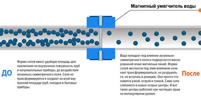 Магнитный очиститель представляет собой особую трубку, в которую встроенные несколько магнитов